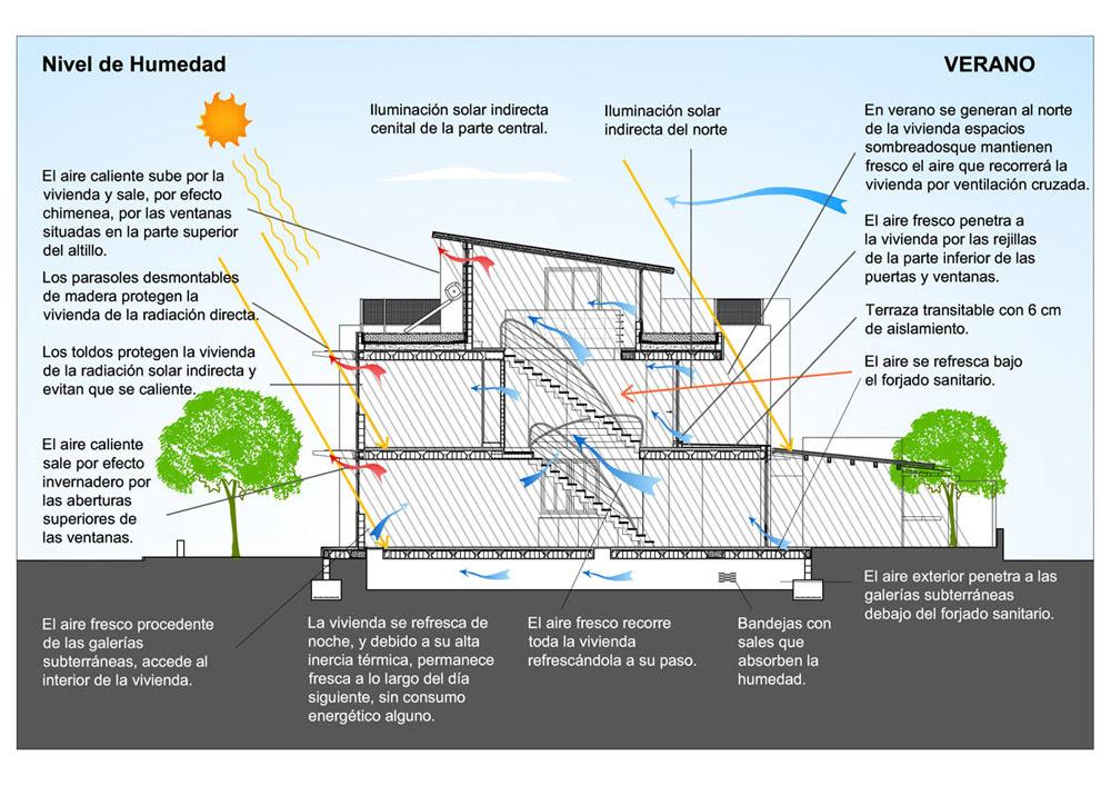 Gaia Proyecto Inmobiliario De Eco Urbanismo Tecno Haus