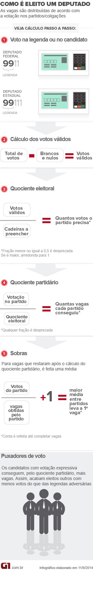 eleição para deputado arte (Foto: Arte/G1)