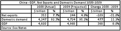 10 01 08 China GDP 2008-2009