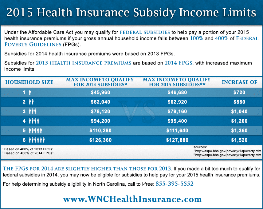 2015 Insurance Premium Subsidies | Fedreal Poverty Guidelines