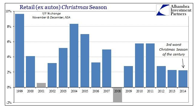 ABOOK Jan 2015 Retail Sales ex autos Christmas2