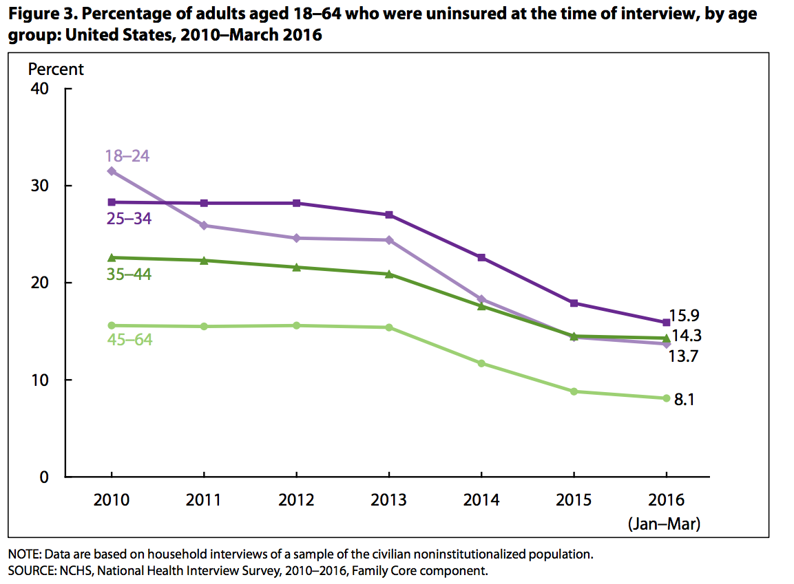 The millennial uninsured rate problem for Obamacare isn't ...