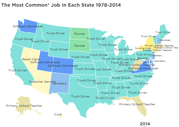 common jobs by state 2014
