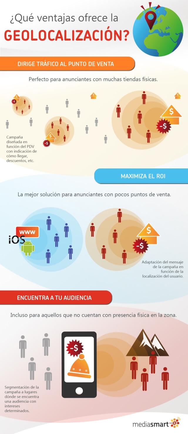 Infografías sobre la geolocalización