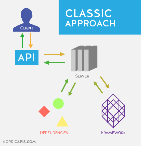 Docker-classic-approach-containers-nordic-apis-diagram