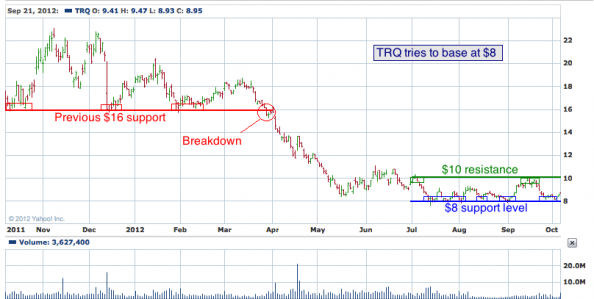 1 yr chart of TRQ (Turquoise Hill Resources, Ltd.)