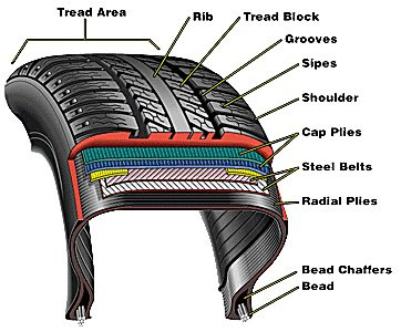 How To Check Your Tyres Car Care Publisher Car Tips And Tricks