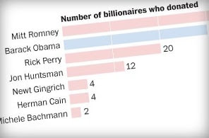 Billionaire donors