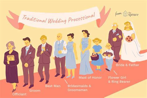 The Wedding Processional Order