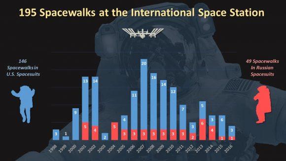 Paseos espaciales de la ISS según el año (en rojo las EVAs rusas) (NASA).