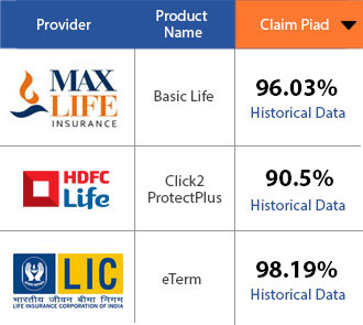 Quick Review- Max Life Insurance Online term Plan ...