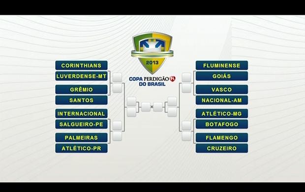 Sorteio Copa do Brasil (Foto: Reprodução TV)