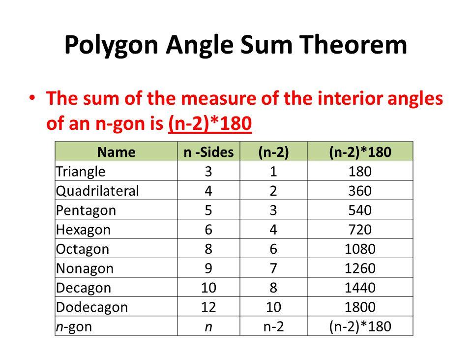 Polygon+Angle+Sum+Theorem