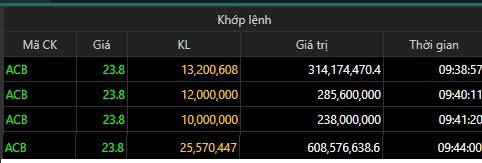 Hơn 60 triệu cổ phiếu ACB trị giá trên 1.400 tỷ vừa được trao tay - Ảnh 1.