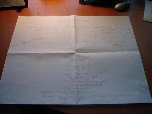 Hyde Family Chart by midgefrazel