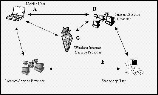 wireless | Technology