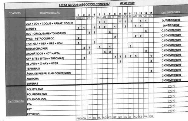 Tabela apreendida pela PF durante operação Lava Jato (Foto: Reprodução / PF)