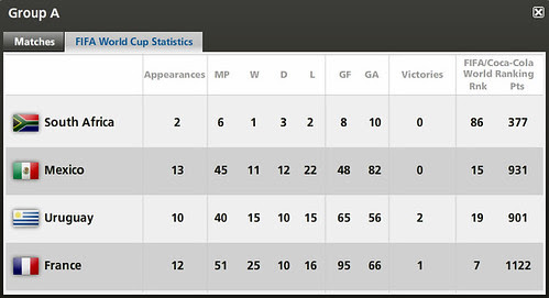 WC2010 GP A Stat.bmp