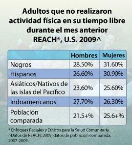 Adultos que no realizaron actividad física en su tiempo libre durante el mes anterior. Reach US 2009