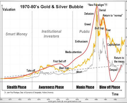 1980bubble