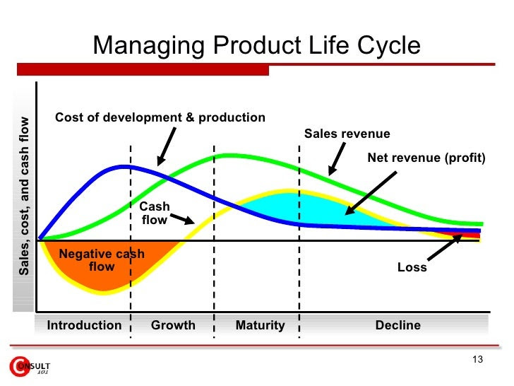 product life cycle management 13 728