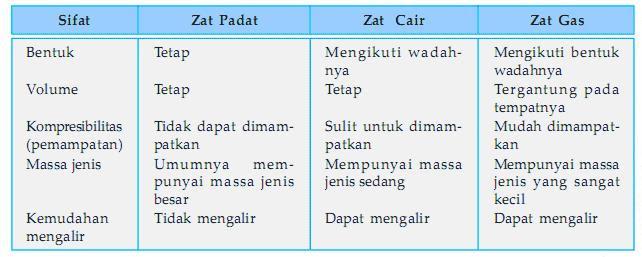 Tabel Sifat  sifat Benda  KELAS 5 SD PRIMA