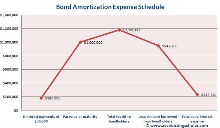wallalaf  straight line amortization schedule