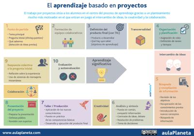 el ABP aprendizaje basado en proyectos en 10 pasos