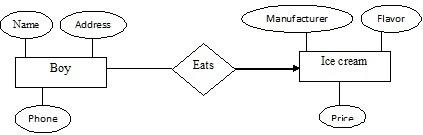 Entity Relationship Diagram Dbms Eazynotes