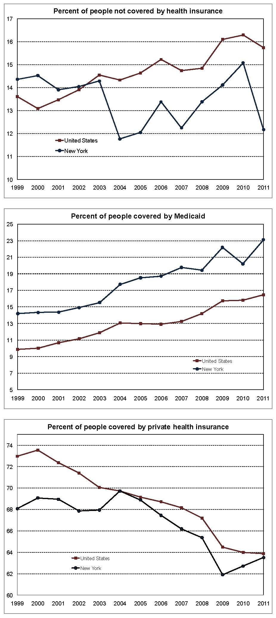Health insurance coverage up in New York | Fiscal Policy ...