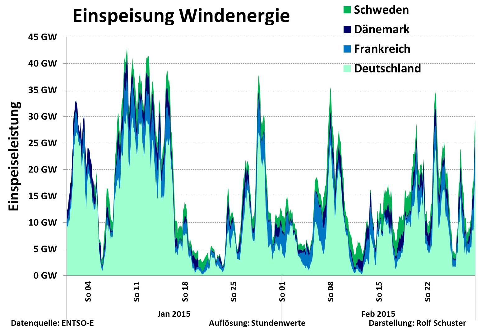 http://www.science-skeptical.de/wp-content/uploads/2015/03/Einspeisung-Wind-De-Se-Dk-Fr.jpg