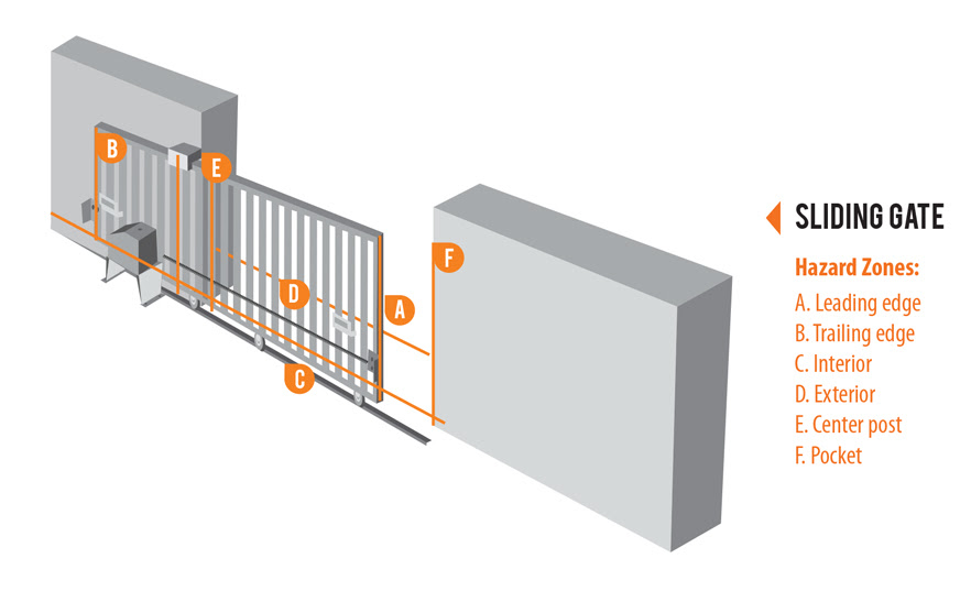 Milleredge Gate Pros Specify Sensing Edges To Comply With