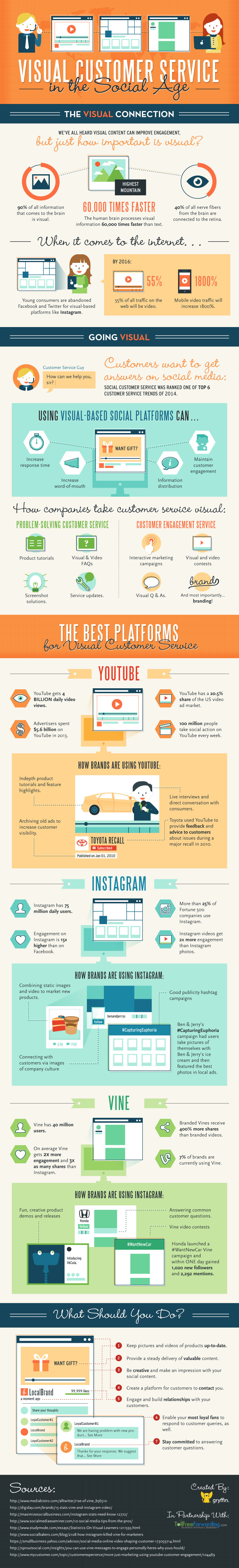 Infographic: Visual Customer Service in the Social Age