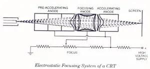 Electrostatic Focusing