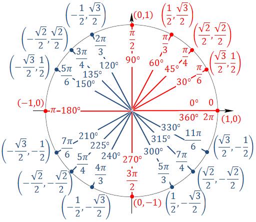 Unit Circle - RMHS MathematicsMs. StevensonRoom 603