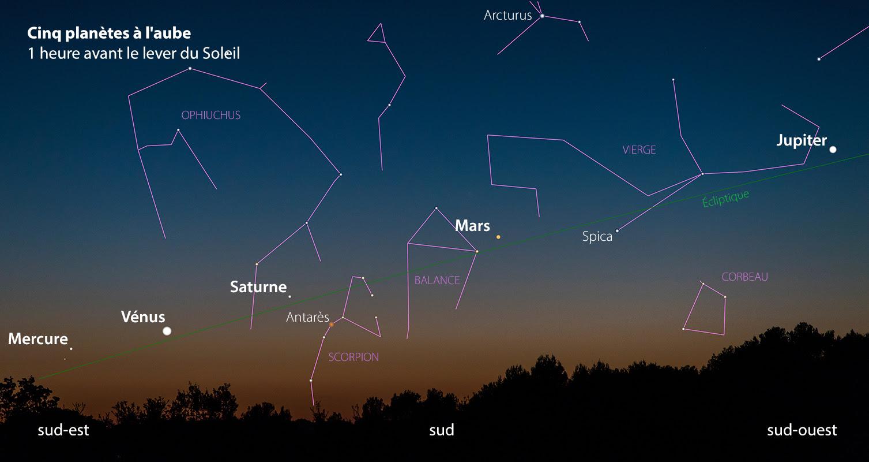 Admirez Cinq Planètes à Lœil Nu Dans Le Ciel De Laube