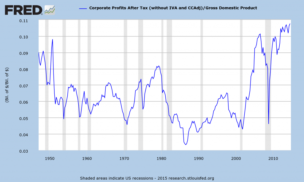 After-Tax Corporate Profits As A Percent Of GDP