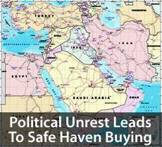 Safe Haven Buying