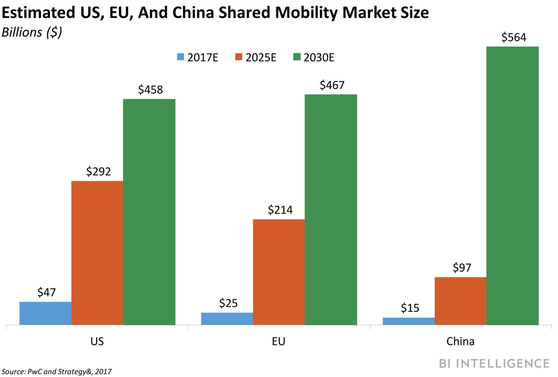 Mobility Market