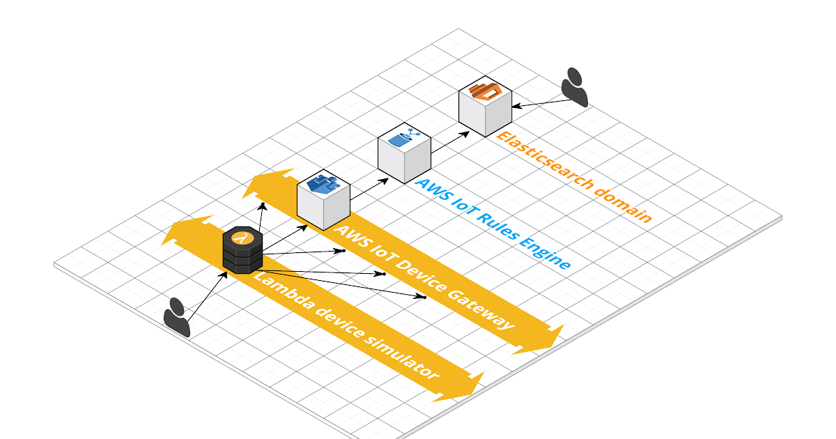 Device Simulation with AWS IoT and AWS Lambda - Internet of Things (IoT)