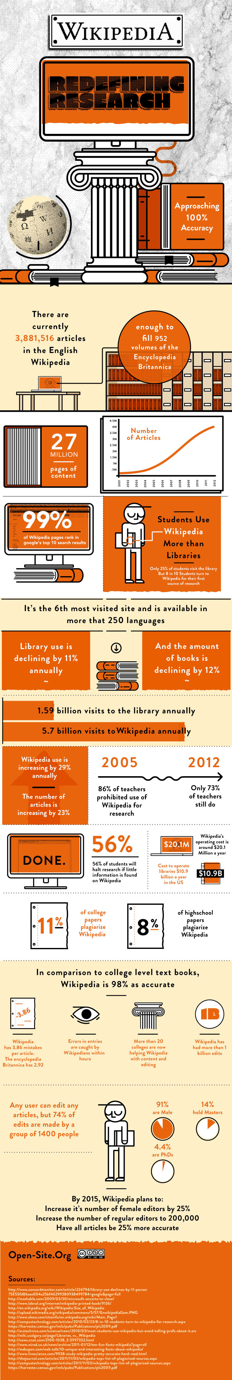 Wikipedia: Redefining Research - #infographic