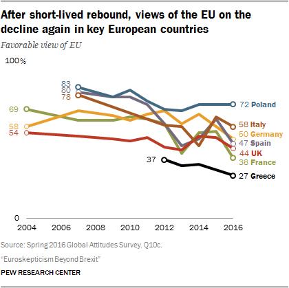 L'Euroscepticisme en hausse dans tous les pays