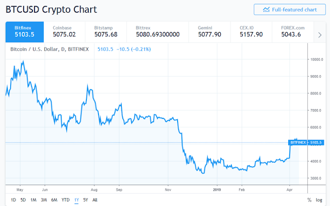 Binance Research Bitcoin Bottomed Out