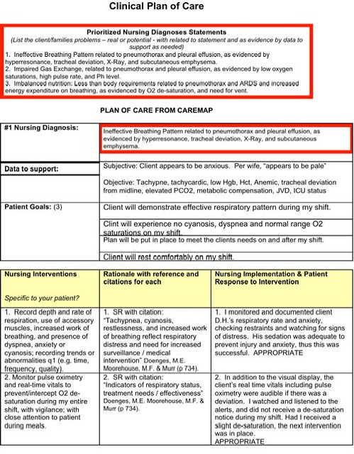 Nursing Diagnosis Care Plans for Ineffective Airway Clearance