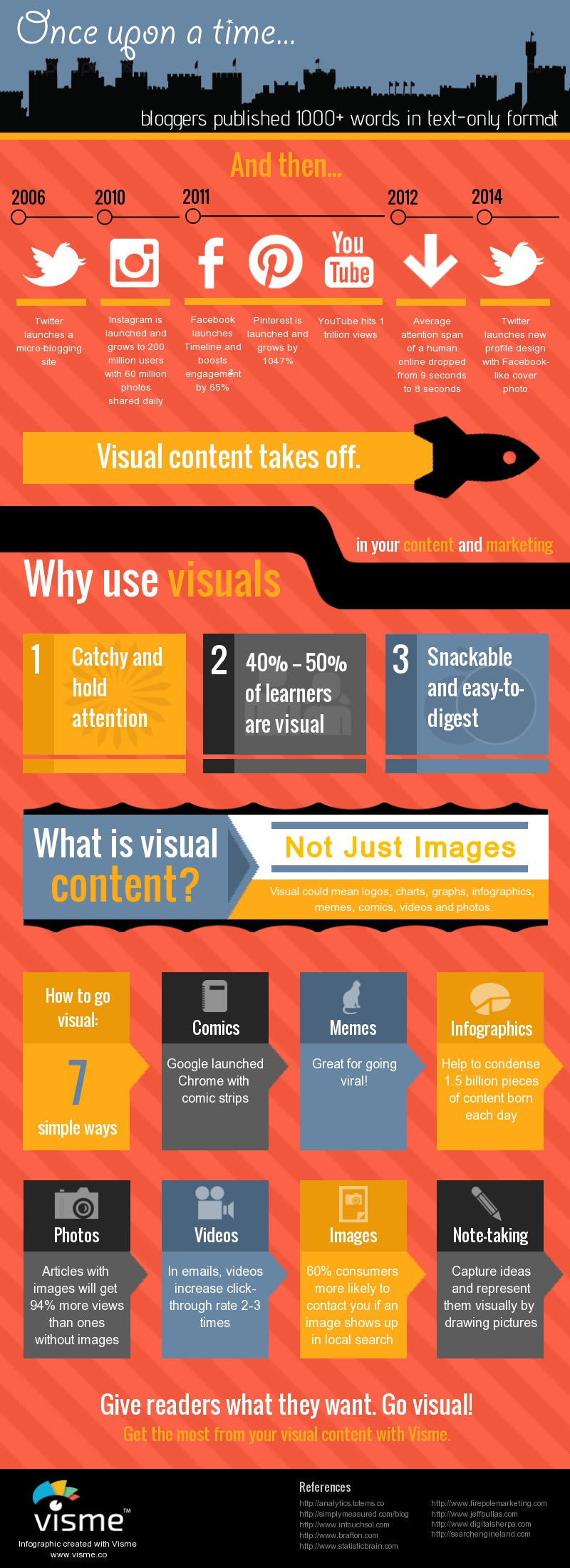 Infographic: Once Upon a Time Bloggers Published 1000+ Words in Text Only Format #infographic