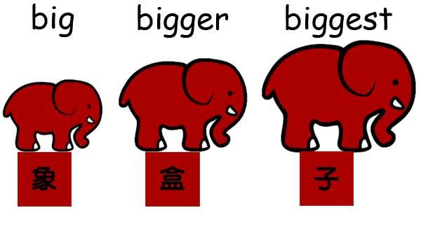大 更大 最大 er est 形容詞 比較級 最高級 字尾 後置詞