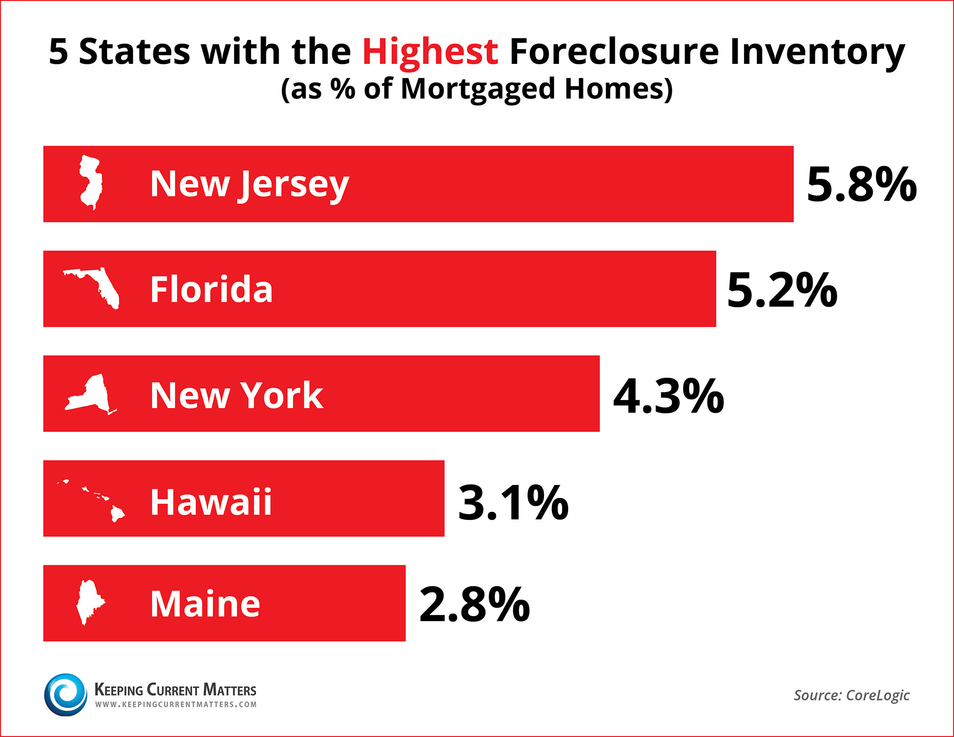 CoreLogic Foreclosure Report Top 5 States | Keeping Current Matters