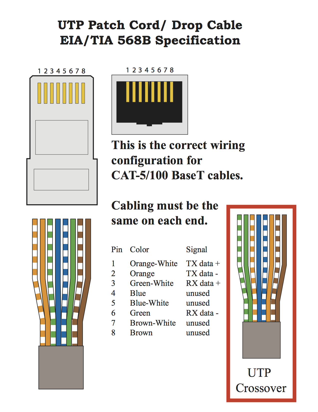 Ethernet Cables Rj45  Colors Amp  Crossover Bamp B