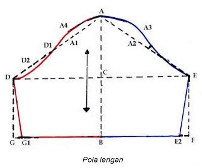 Contoh Soal Dan Jawaban Statistika Penyebaran Normal