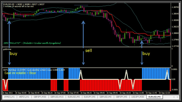 Free Download Sniper Forex System Best Forex Review Site Only -
